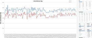 Grafiek intensiteit per rijstrook per werkdag, niet vakantiedag