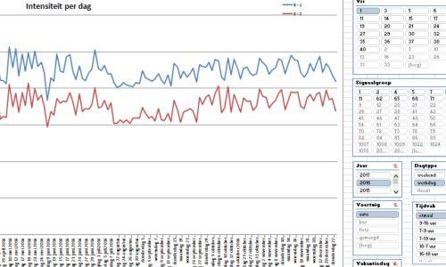 Grafiek met Intensiteit per rijstrook in TelSys